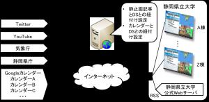サイネージシステム構成図